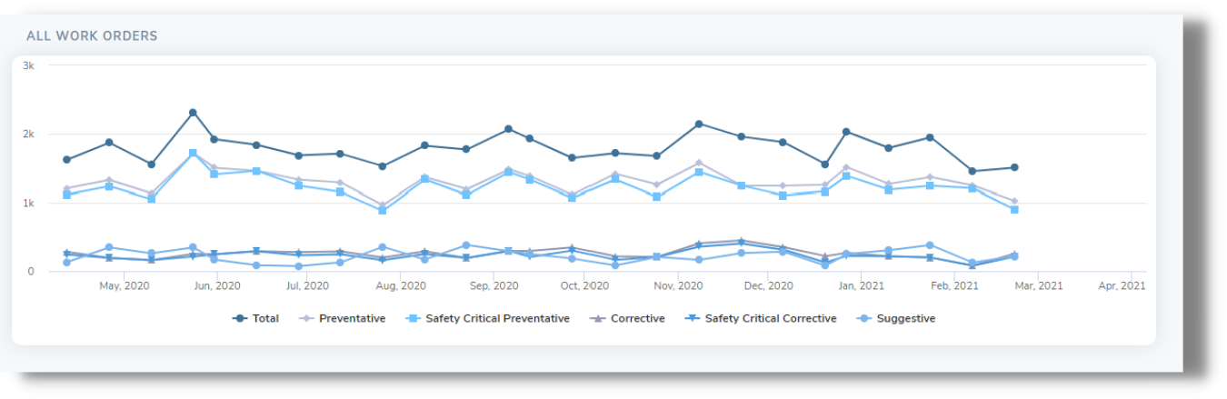 Safety Critical Equipment (SCE) all work orders line graph