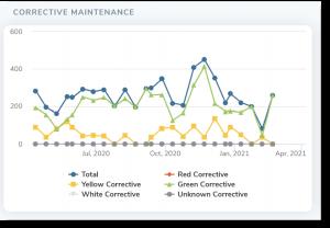 Safety Critical Equipment (SCE) corrective maintenance line graph