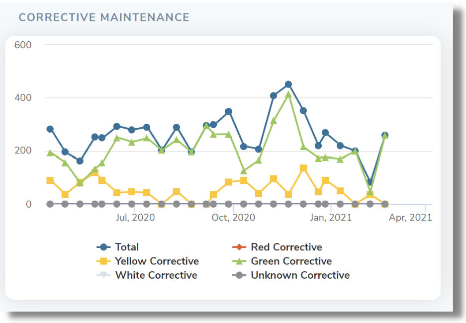Safety Critical Equipment (SCE) corrective maintenance line graph