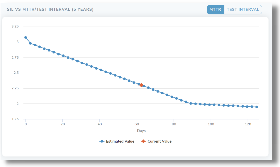 Safety Integrity Level (SIL) vs MMTR (mean time to recovery) and test interval line graph representing 5 years with estimated value and current value points